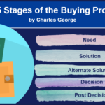The 5 Stages of the Buying Process