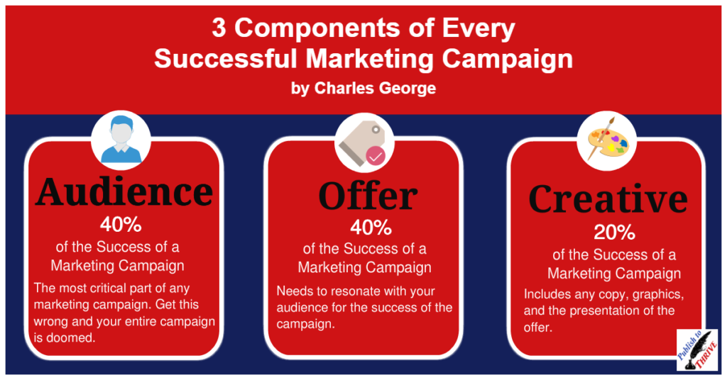 There are 3 components of every successful marketing campaign. The 3 components are the audience, the offer, and the creative.